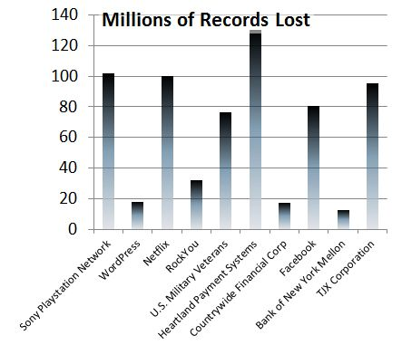 Records Lost